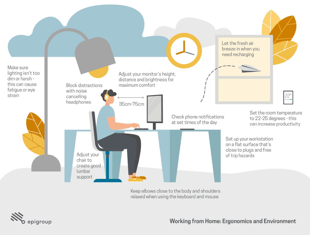 working from home infographic ergonomics and environment