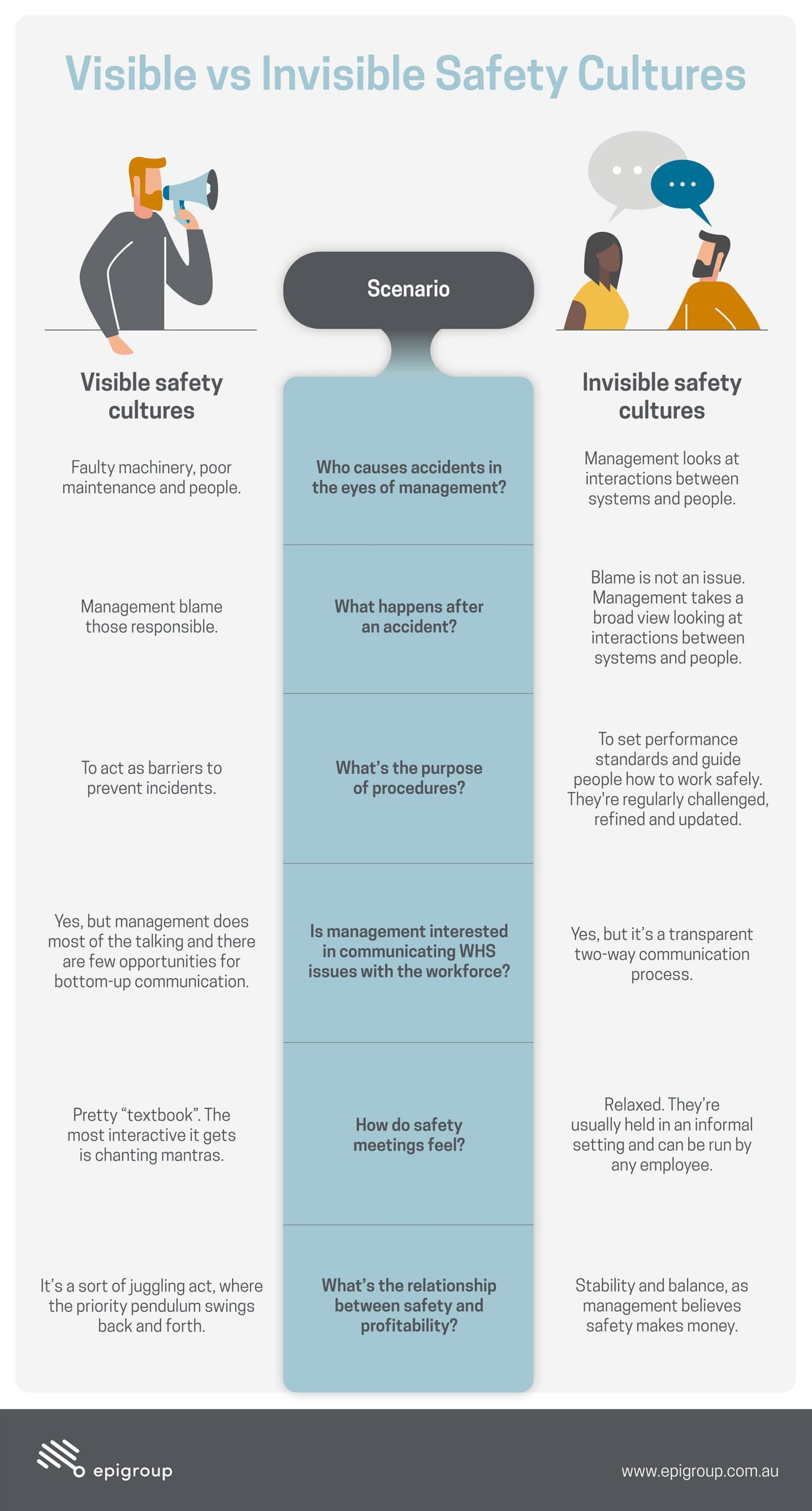examples of an invisible vs visible safety culture